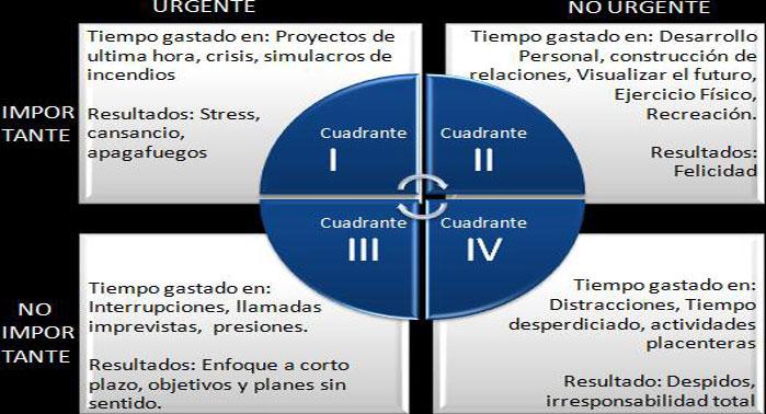 Gestión del tiempo: Los 4 cuadrantes de Stephen Covey