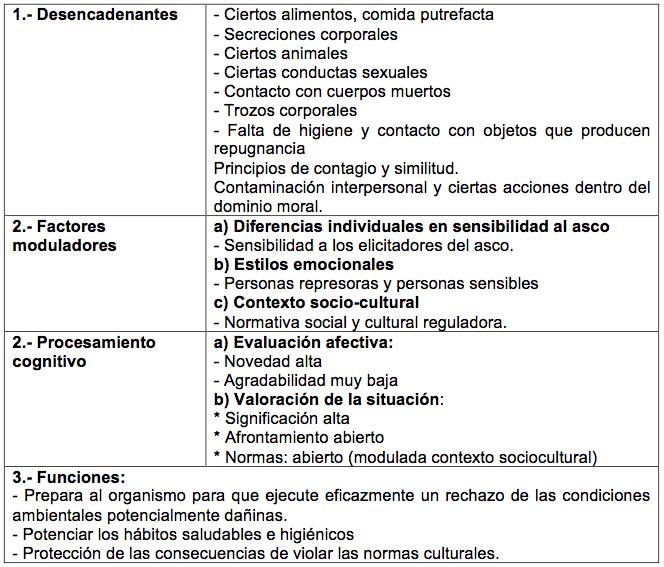 caracteristicas-asco